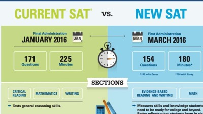 Help for the New SAT